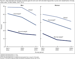 Triglycerides Level Chart By Age And Height And Weight Products Data Briefs Number 198 May 2015