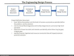 Preliminary Design Process Tlen 5700 Research Methods Capstone Ppt Download