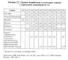 Реферат Безработица com Банк рефератов сочинений  Безработица