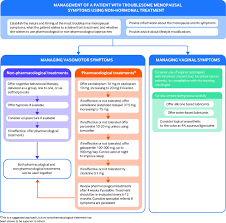 Non-hormonal treatments for menopausal symptoms | The BMJ