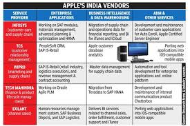 tcs wipro techm infy are key to apple s supply chain  tcs wipro techm infy are key to apple s supply chain