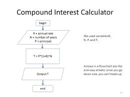 Compound Interest Chart Pdf Algorithm And Flowchart For Simple Interest And Compound