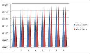 Image result for grafik hasil tes kekuatan olahraga
