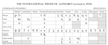 This page lets you hear the sounds that the symbols represent, but remember. A Guide To The International Phonetic Alphabet Part I By Brian Smith Medium