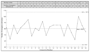 C Chart Example Example C Chart Using Number Of Emergency Admissions On