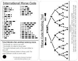 Morse Code Letter Chart Morse Code Letter U Meaning Letters Of The Alphabet And