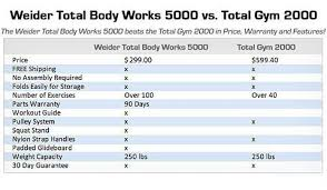 Amazon.com : Weider Total Body Works 5000 Gym : Home Gyms : Sports ...