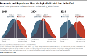 Why We Didnt Include The Y Axis On Our Polarization Chart