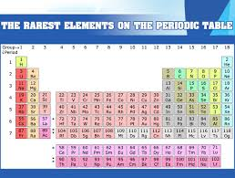 The Rarest Elements On The Periodic Table Mental Itch