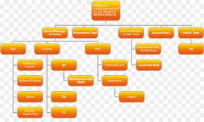 Factory Organization Chart Factory Cartoon Png Download 3000 1750 Free Transparent