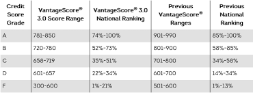 Chart Of Credit Rating Scores What Is A Good Credit Score Credit Score Range Transunion