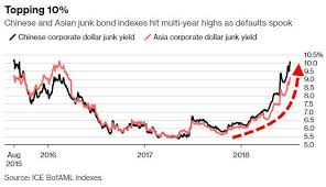 This Graph Shows The Surge In Chinese Junk Yield On