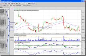 Free Currency Futures Charts Get Free Live Intraday Nse Cash Futures Options Mcx Forex