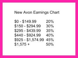 Business Opportunity Avon Earnings Opportunity Start Today