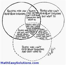 Venn Diagram Meme Venn Diagram About Venn Diagrams Memes Math Easy Solutions