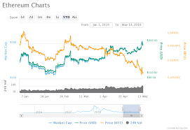 Price Analysis Of Ethereum Eth As On 13th May 2019