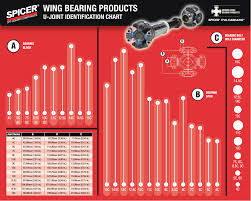 U Joint Identification Chart Spicer Wing Bearing Products U Joint Identification Chart
