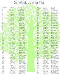 Weekly Saving Plan Chart 52 Week Savings Plan Revisited Survival Mom
