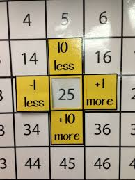 10 More 10 Less Anchor Chart Pin On Math Ideas
