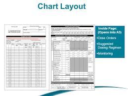 Clozapine Dosage And Titration Chart Wa Clozapine Initiation Ppt Video Online Download