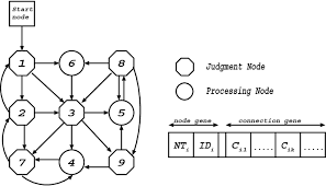 Trading Rules On The Stock Markets Using Genetic Network