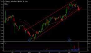Pak Stock Price And Chart Amex Pak Tradingview