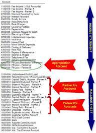 Pastel Chart Of Accounts The Forum Sa