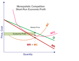 profit loss graph monopolistic competition short run profits and losses and