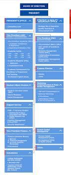 Telekom Malaysia Organization Chart 2018 Multimedia University Leadership