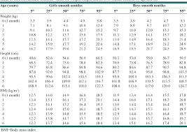 Table 1 From Weight Height And Body Mass Index Nomograms