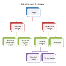 Bookeeping Ledger Subsidiary Ledgers In Accounting Double Entry Bookkeeping