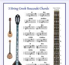 Amazon Com 3 String Greek Bouzouki Chords Poster Musical