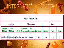 International Value Chart