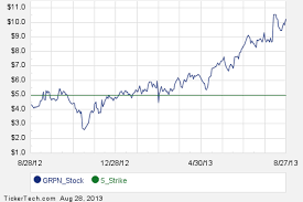 Groupon Stock Quote