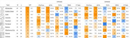guide league four factors stats