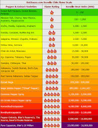 Ghost Pepper Chart Scoville Chile Flame Scale I Want To Try Ghost Pepper