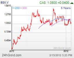 Belo Sun Mining Corp Company Profile Bsx V
