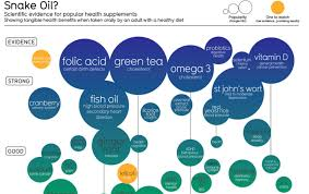Snake Oil Chart Infographic Which Supplements Are Backed By Science And
