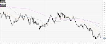 Sterling Chart Gbp Usd Technical Analysis Cable Tumbles Below 1 2100