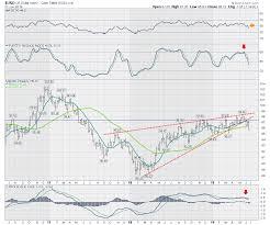 Technician Stock Charts Bullish Indicators Pop Us Market Review The Canadian