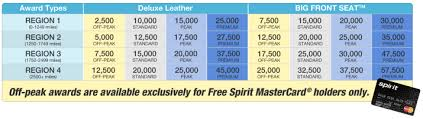 Snag 20 000 Free Spirit Miles If Youre In Houston This Week