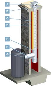 Oil Chimney Liner Sizing Chart Chimney Liners Usa Furnace Water Heater Venting Information