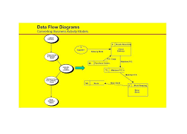 Business Flow Chart Sample 40 Fantastic Flow Chart Templates Word Excel Power Point
