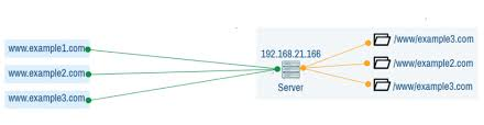 how to configure apache virtualhost on
