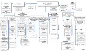Nyc Organizational Chart 62 Extraordinary Hra Organizational Chart