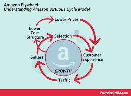 Amazon Flywheel Amazon Virtuous Cycle In A Nutshell
