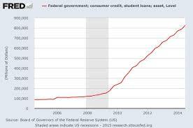 Student Loan Delinquencies Rise Jon Talton Seattle Times