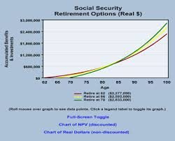 54 Exhaustive Social Security Early Retirement Chart