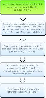 Macronutrient Chart Flow Chart 3 Optimization Of Macronutrient Proportions