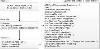 walking journal q plos developing an alternative walking index a method based on